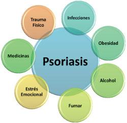 El ungüento sobre la cera de la psoriasis