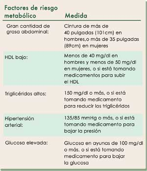 Dieta para la resistencia ala insulina – Dietas de