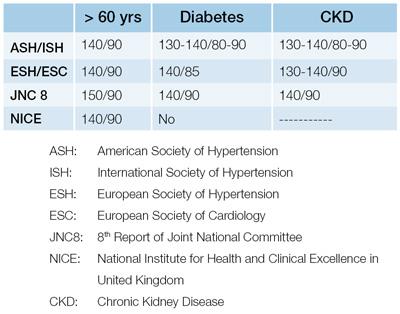 tabla de presion arterial